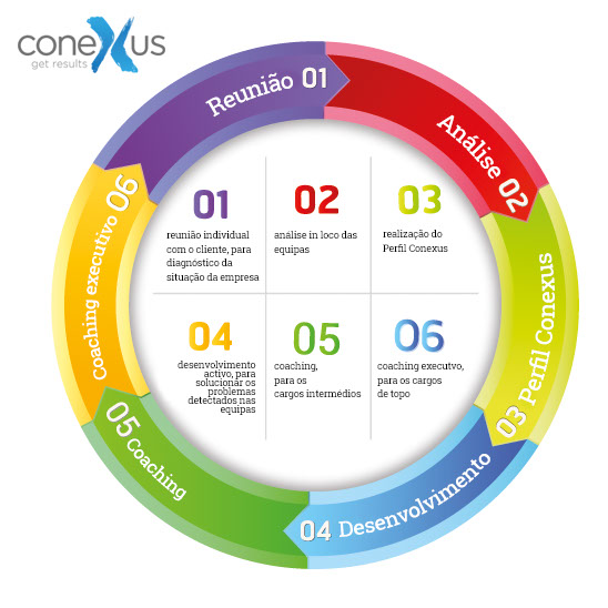 Conexus Portugal